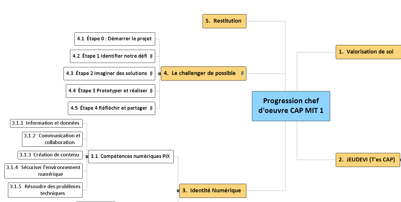 Progression chef d'oeuvre CAP MIT 1 Mind Maps