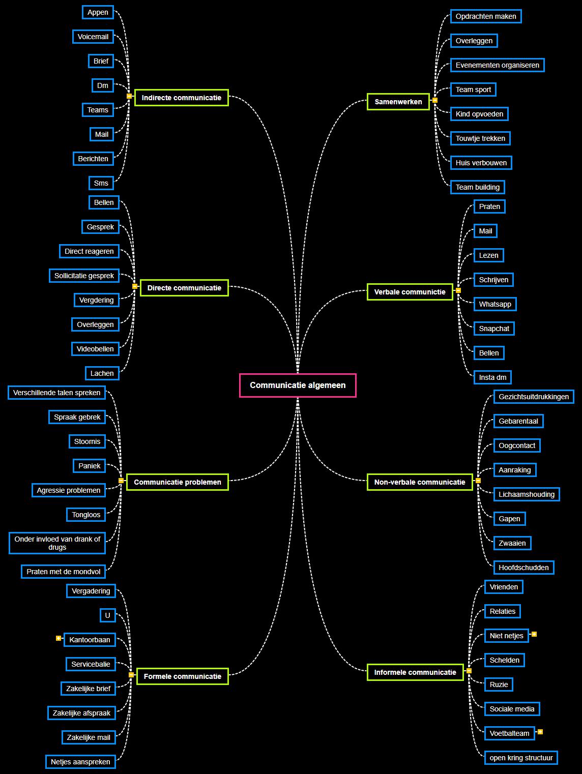 Communicatie algemeen1 Mind Map