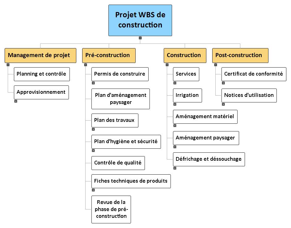 Projet WBS de construction WBS