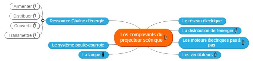 Les composants du projecteur scénique Mind Map