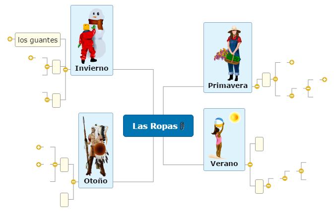 Las Ropas1 Mind Map