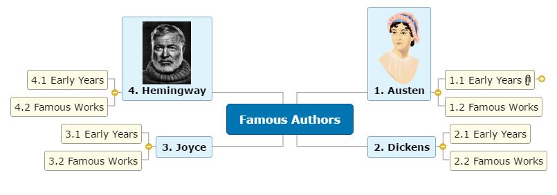 Famous Authors1 Mind Map
