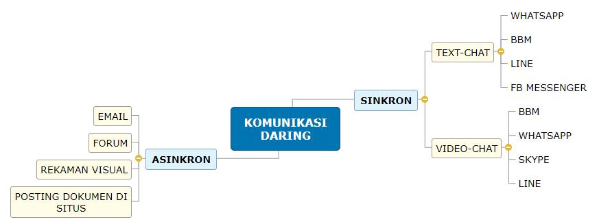 KOMUNIKASI DARING 2 Mind Map