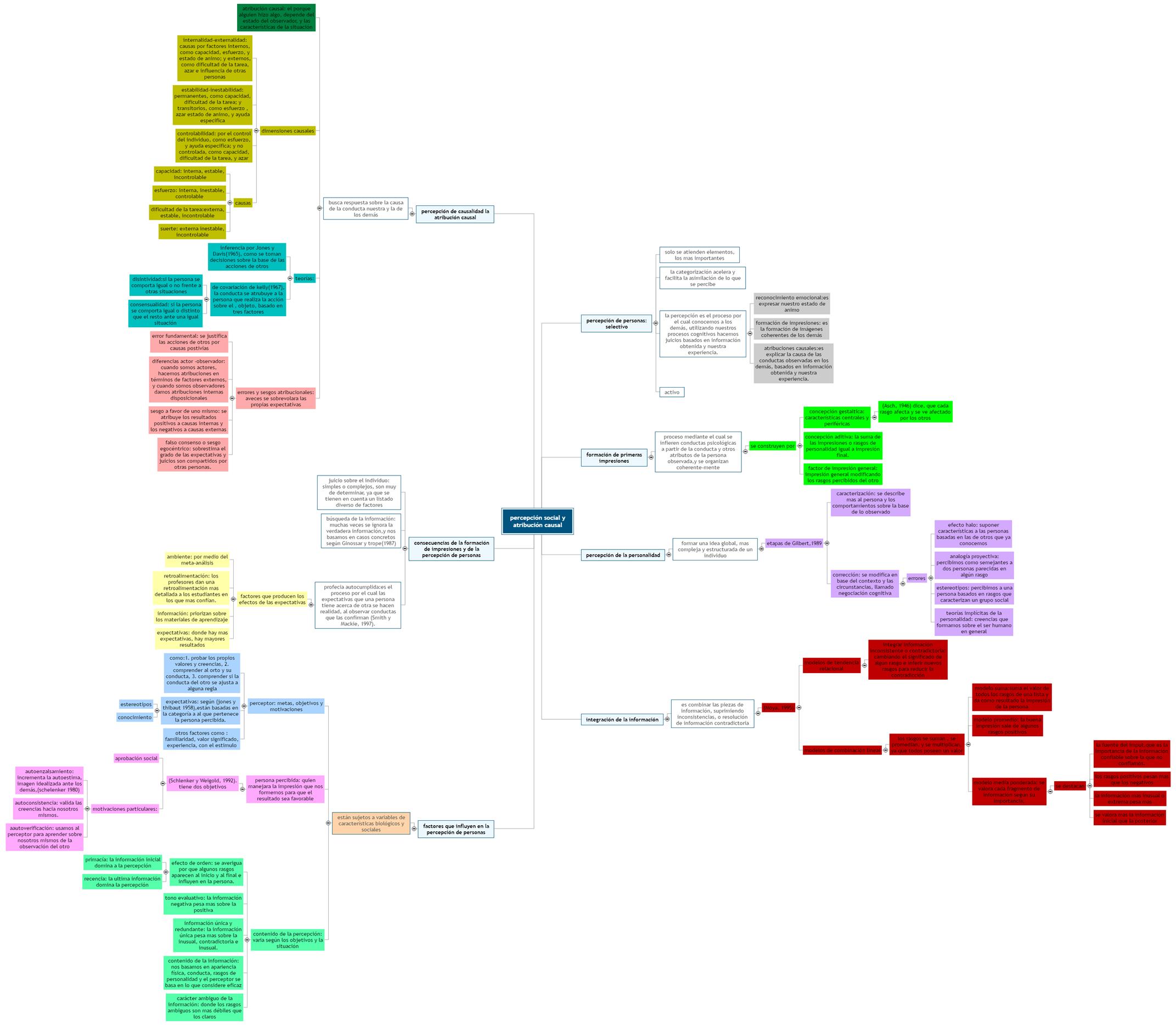 percepción social y atribución causal Mind Map
