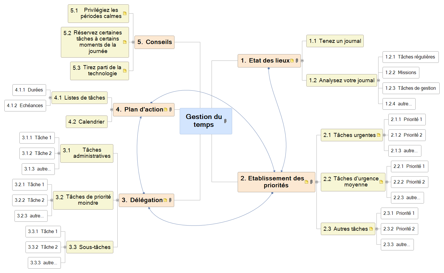 Gestion du temps Mind Map