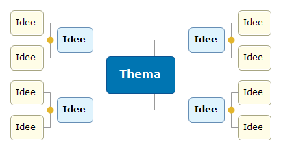 Thema2 Mind Map