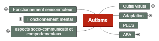 sensibilisationautism Mind Map