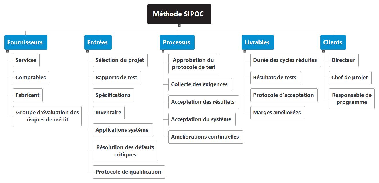 Méthode SIPOC WBS