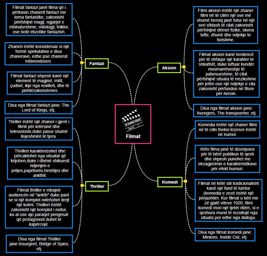 Filmat Mind Map