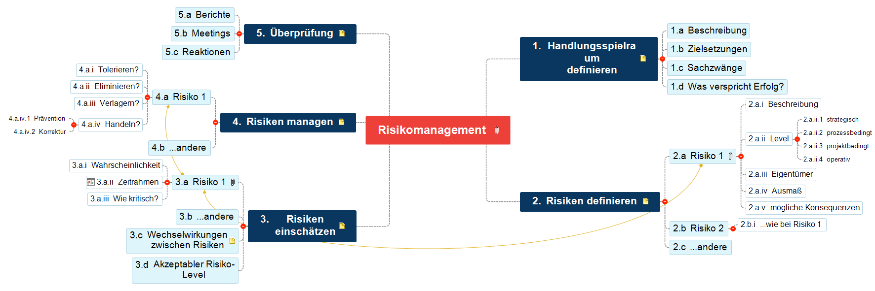 Risikomanagement Mind Map