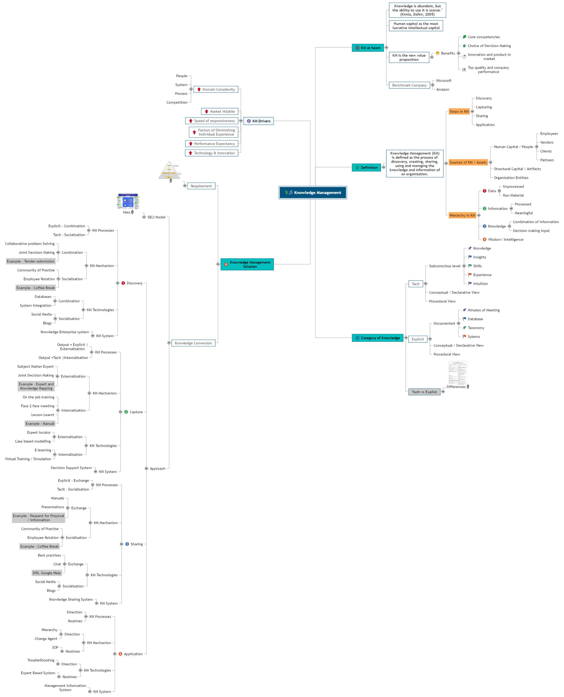 Knowledge Management - MFSB23046 Mind Map