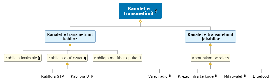 Kanalet e transmetimit1 Mind Map
