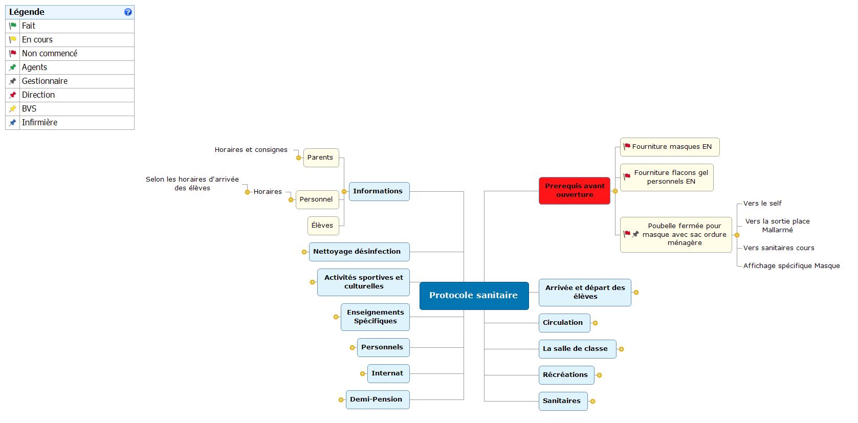Protocole sanitaire LGF Mind Maps