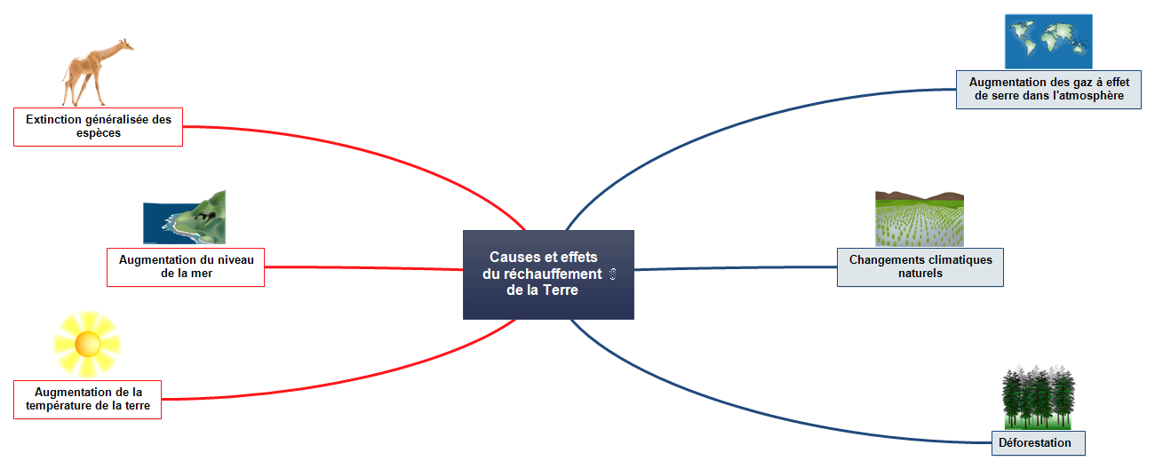 Causes et effets Mind Map