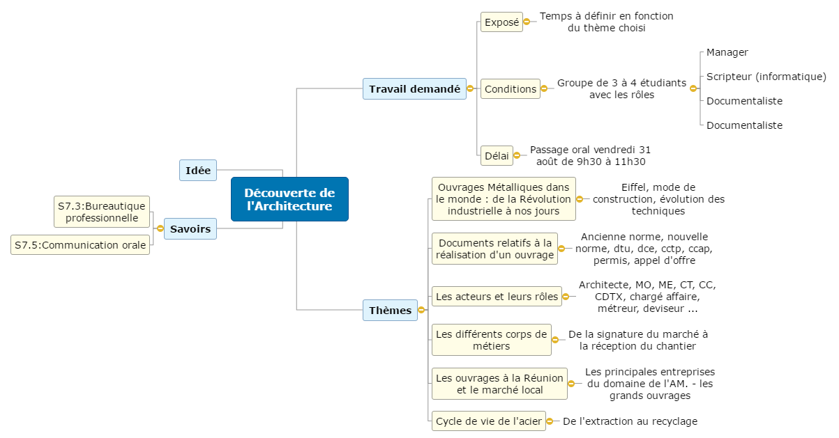 Découverte de l'Architecture Mind Maps