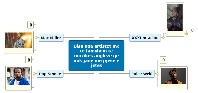 My MindMap(3) Mind Map
