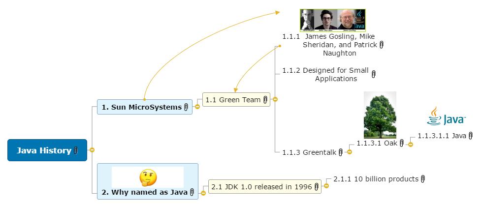Java History Mind Map