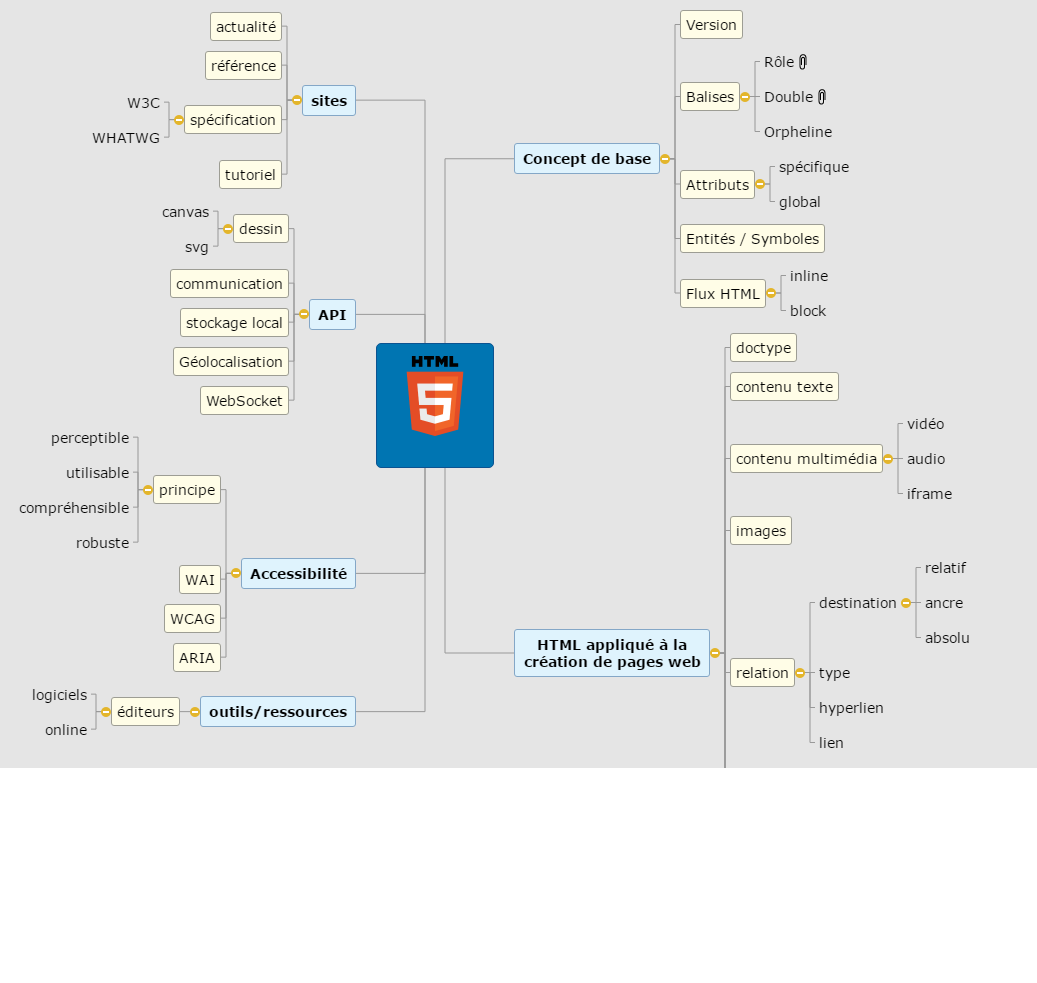 HTML Mind Maps