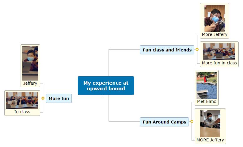 My experience at upward bound Mind Map
