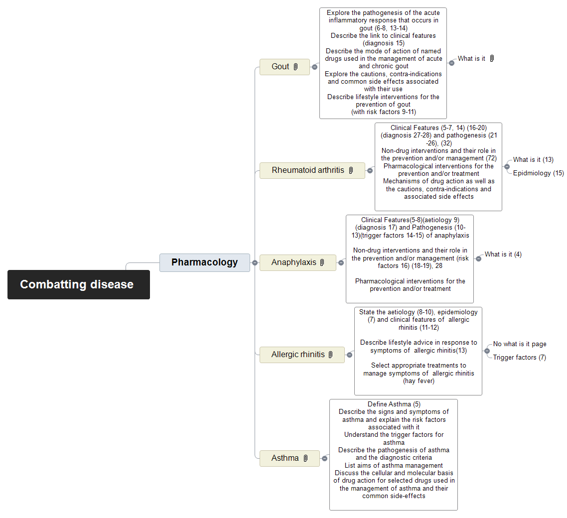 Combatting disease Mind Map