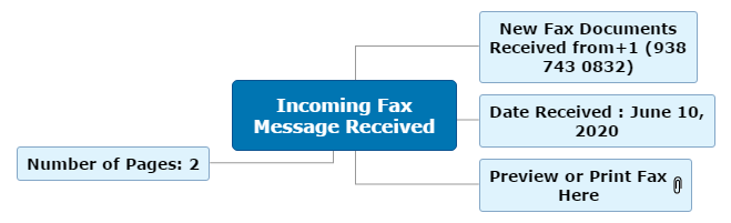 Incoming Fax Message Received1 Mind Map