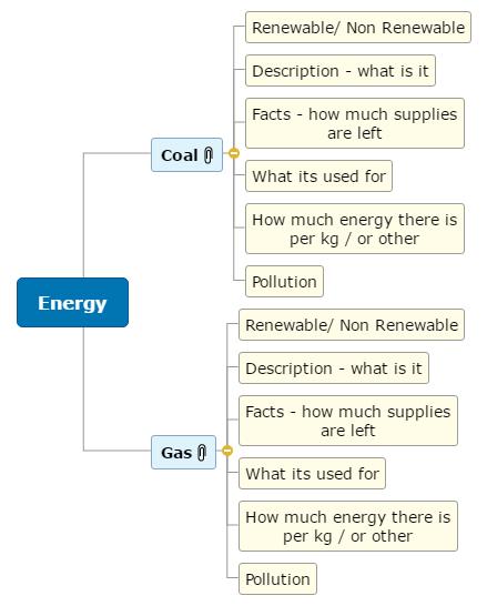 Energy - Olivia Ruggier Mind Map