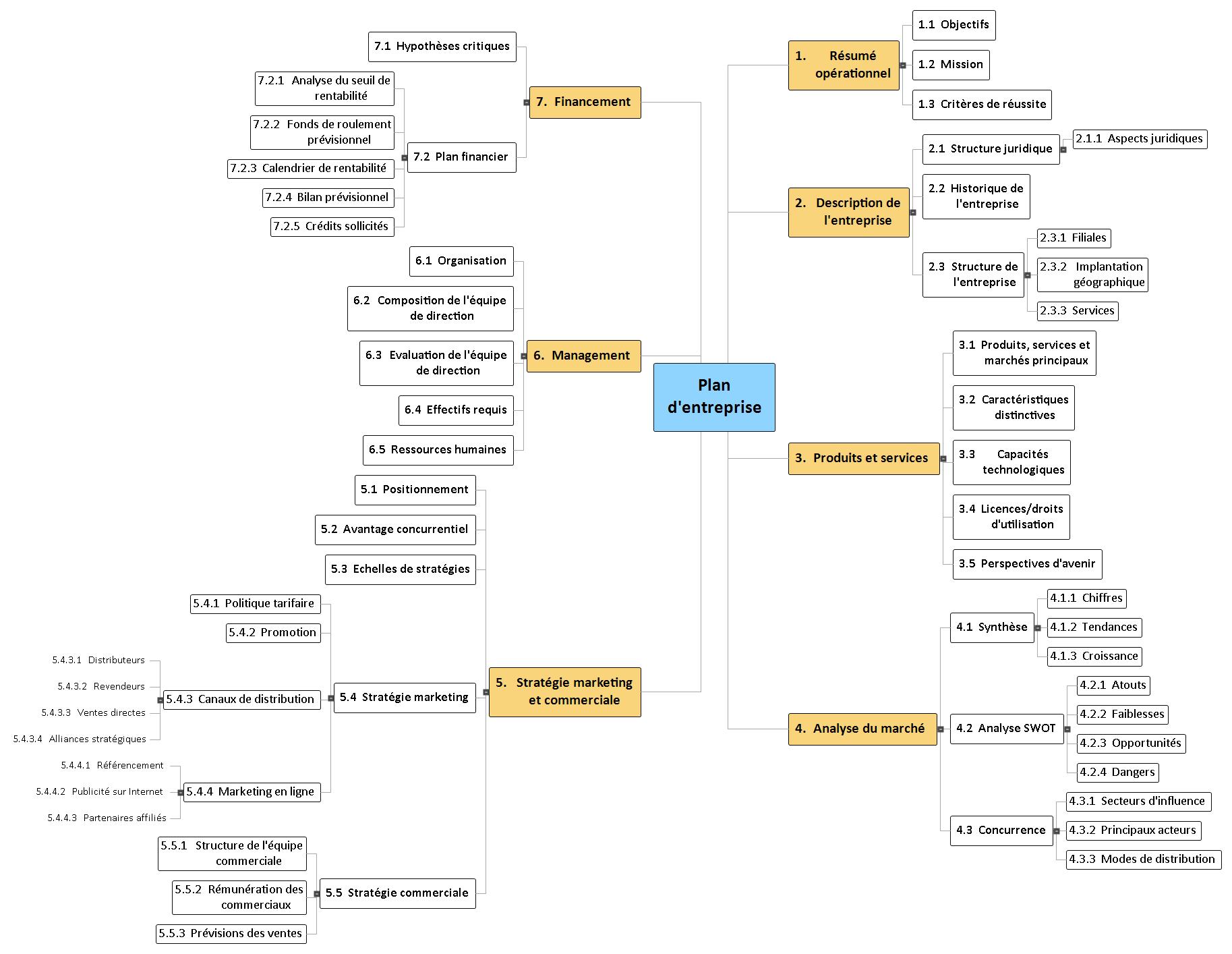 Plan d'entreprise Mind Maps