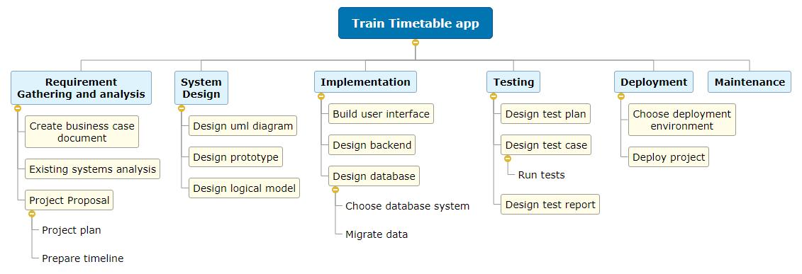 Train Timetable app1 WBS