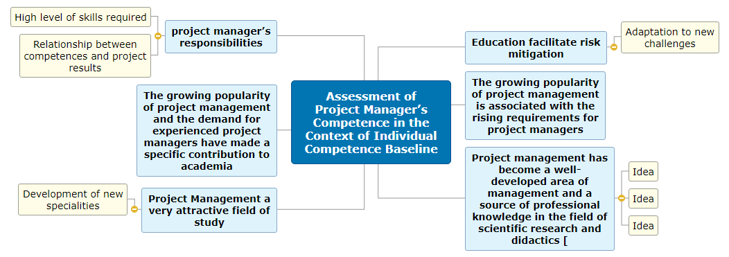 Assessment of Project Manager's Competence in the Context of Individual Competence Baseline Mind Map