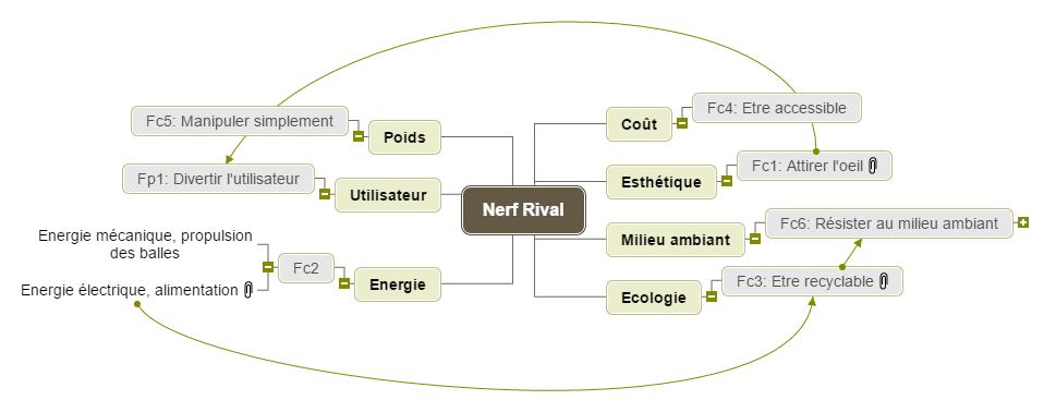 Diagramme des interacteurs Mind Maps