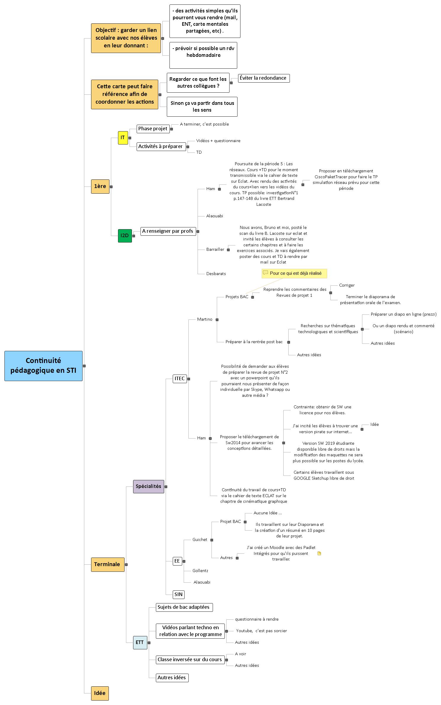 Continuité pédagogique en STI Mind Maps