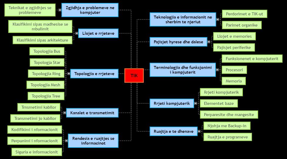 TIC Mind Map