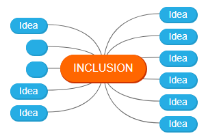 INCLUSION1 Mind Map