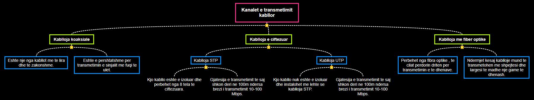 Kanalet e transmetimit kabllor Mind Map
