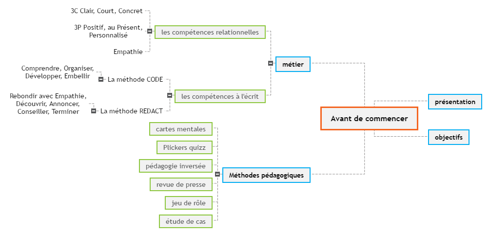 Avant de commencer Mind Maps