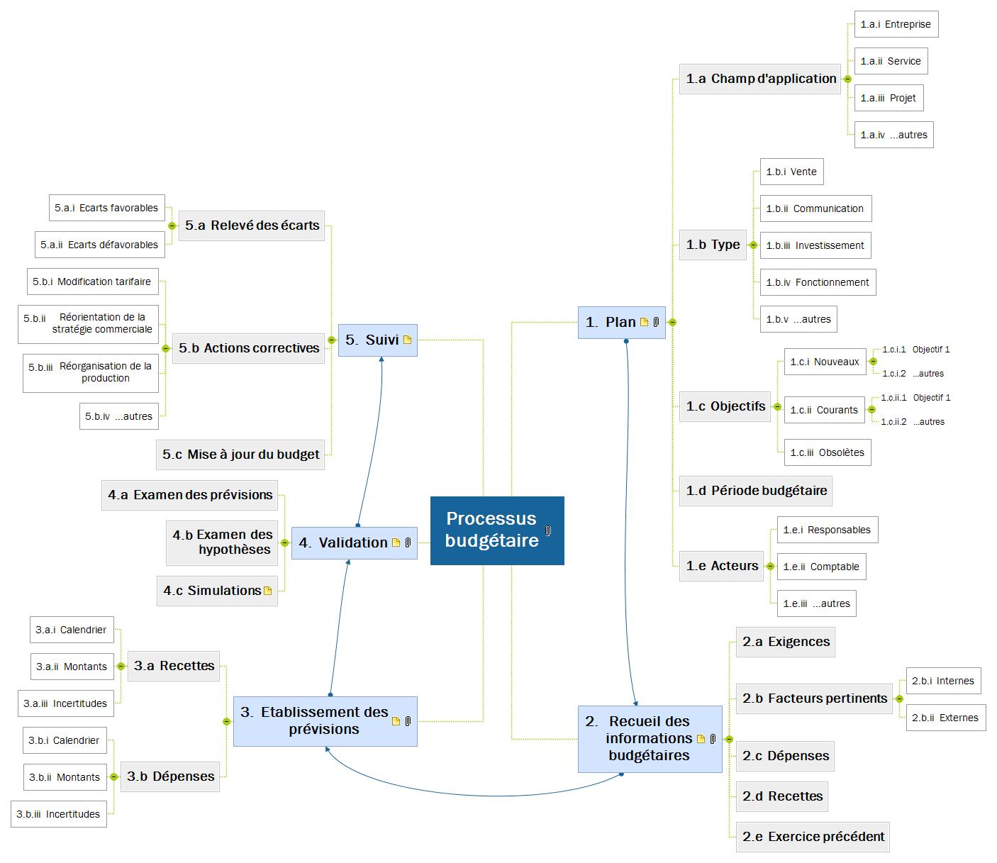 Processus budgétaire Mind Maps