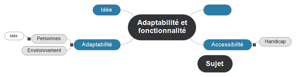 Adaptabilité et fonctionnalité Mind Maps