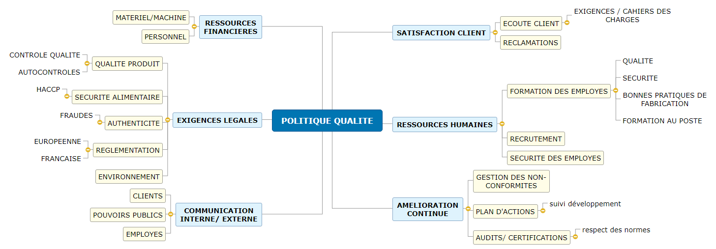 POLITIQUE QUALITE COQUA Mind Maps