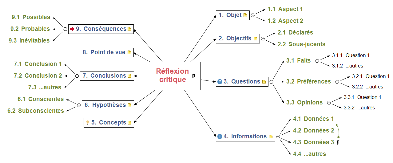 Réflexion critique Mind Map