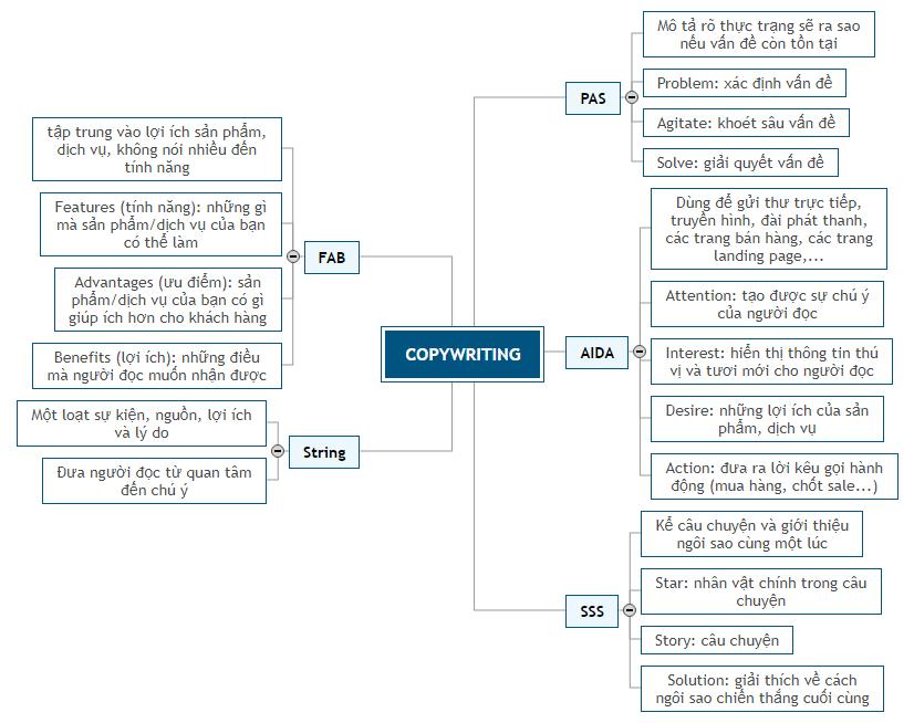 COPYWRITING Mind Map