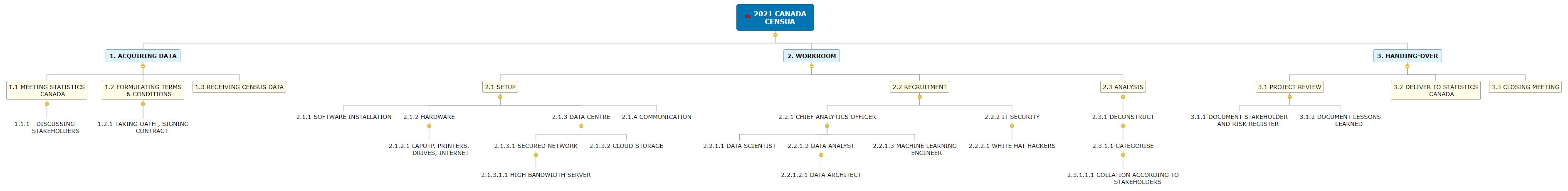 2021 CANADA CENSUA    ((((((((((()))))))))) Mind Map