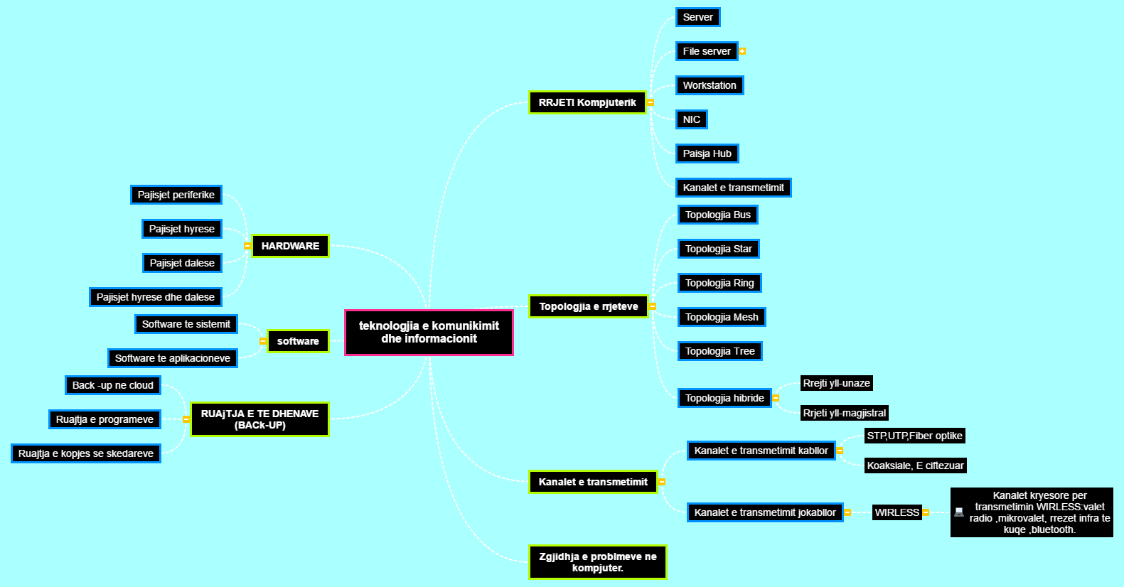 Teknologjia e komunikimit dhe informacionit Mind Map