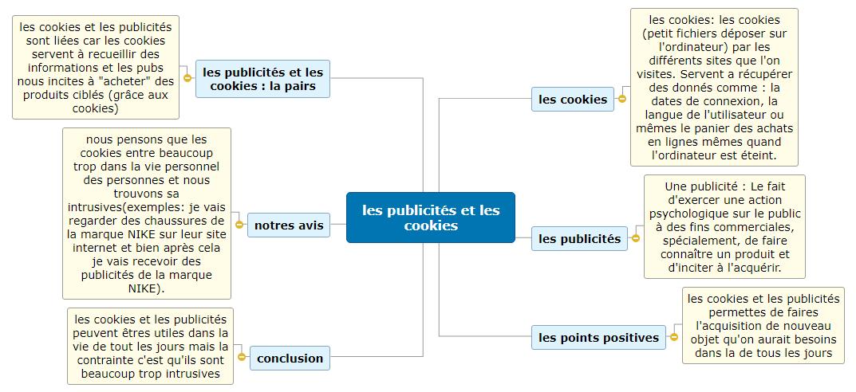 travail SNT Mathéo Bocher Louis corlay Jules chavanes de dalmassy Clément cohoner  Mind Maps