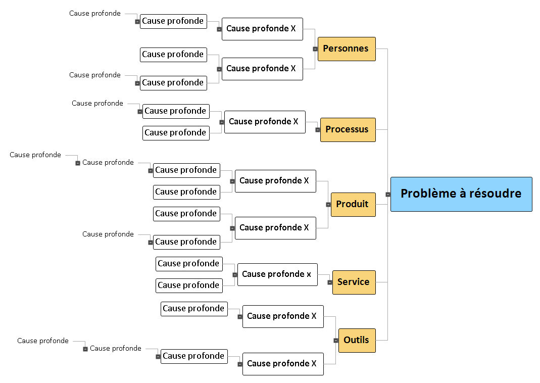 Problème Y Mind Map