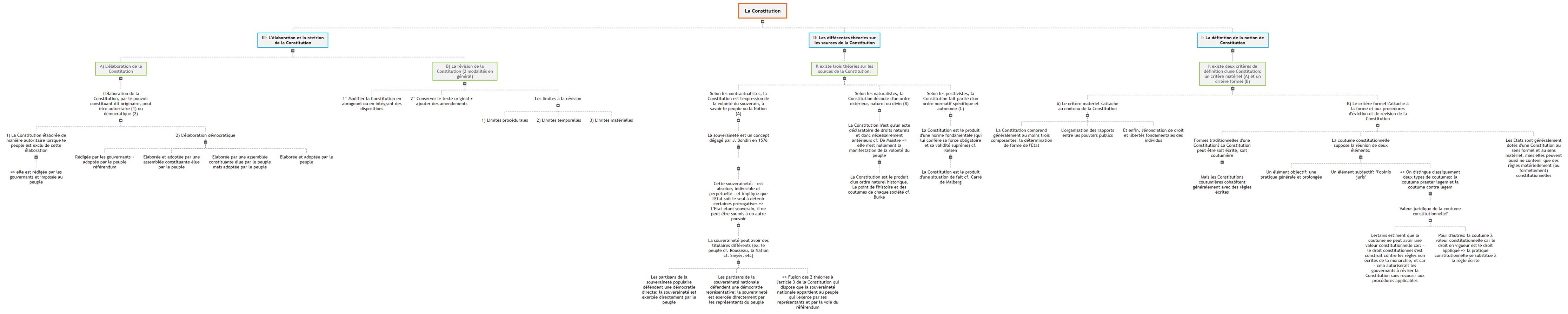 La Constitution1 Mind Map