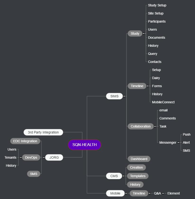 SQN-HEALTH(1) Mind Map