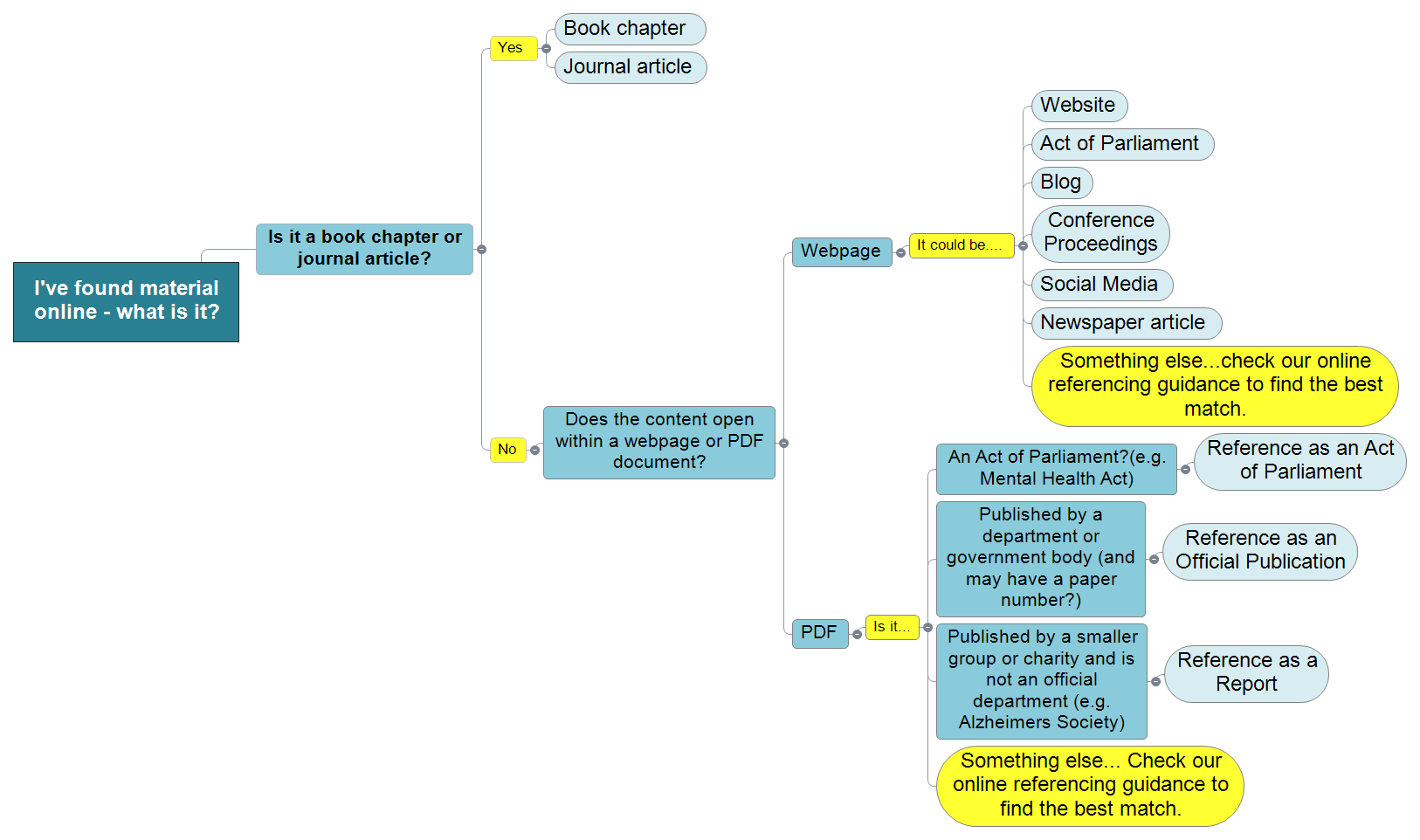 I've found material online - what is it Mind Map