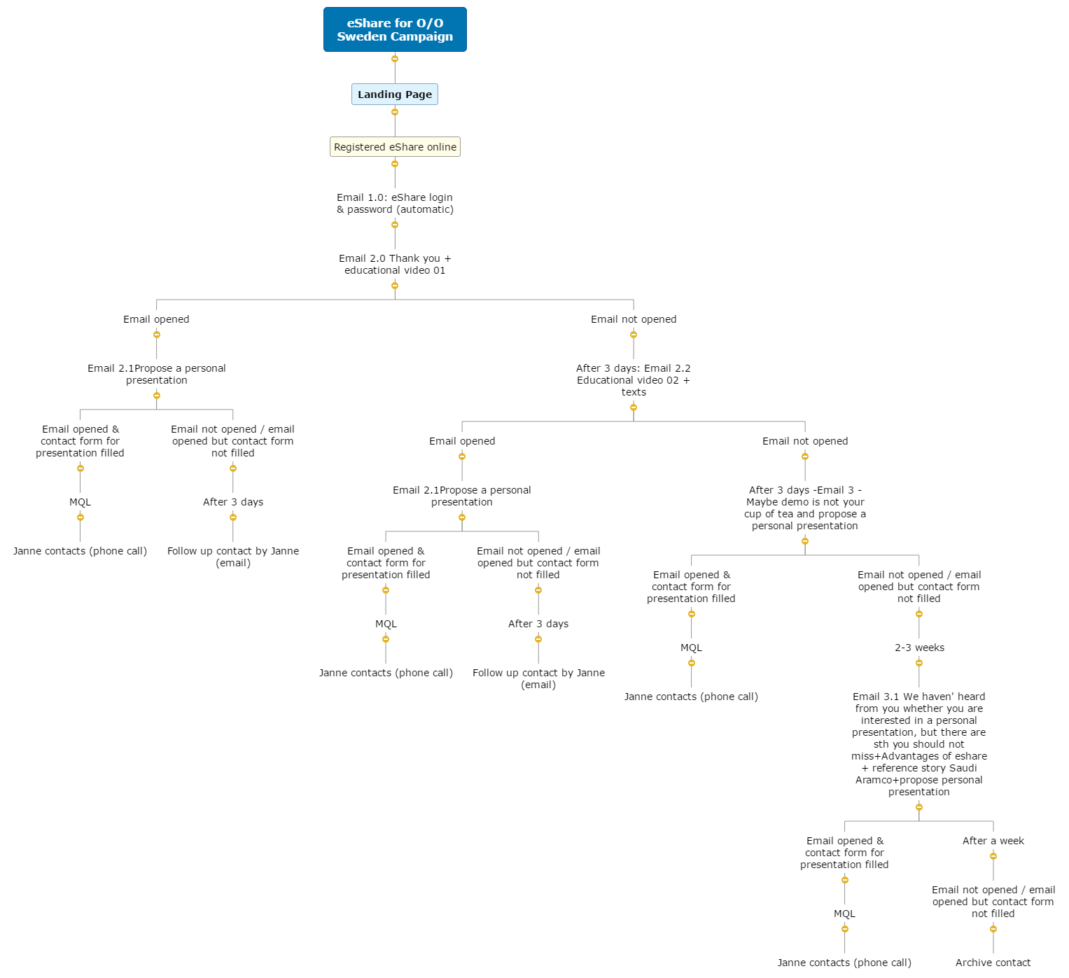 eShare for O_O Sweden Campaign Mind Map