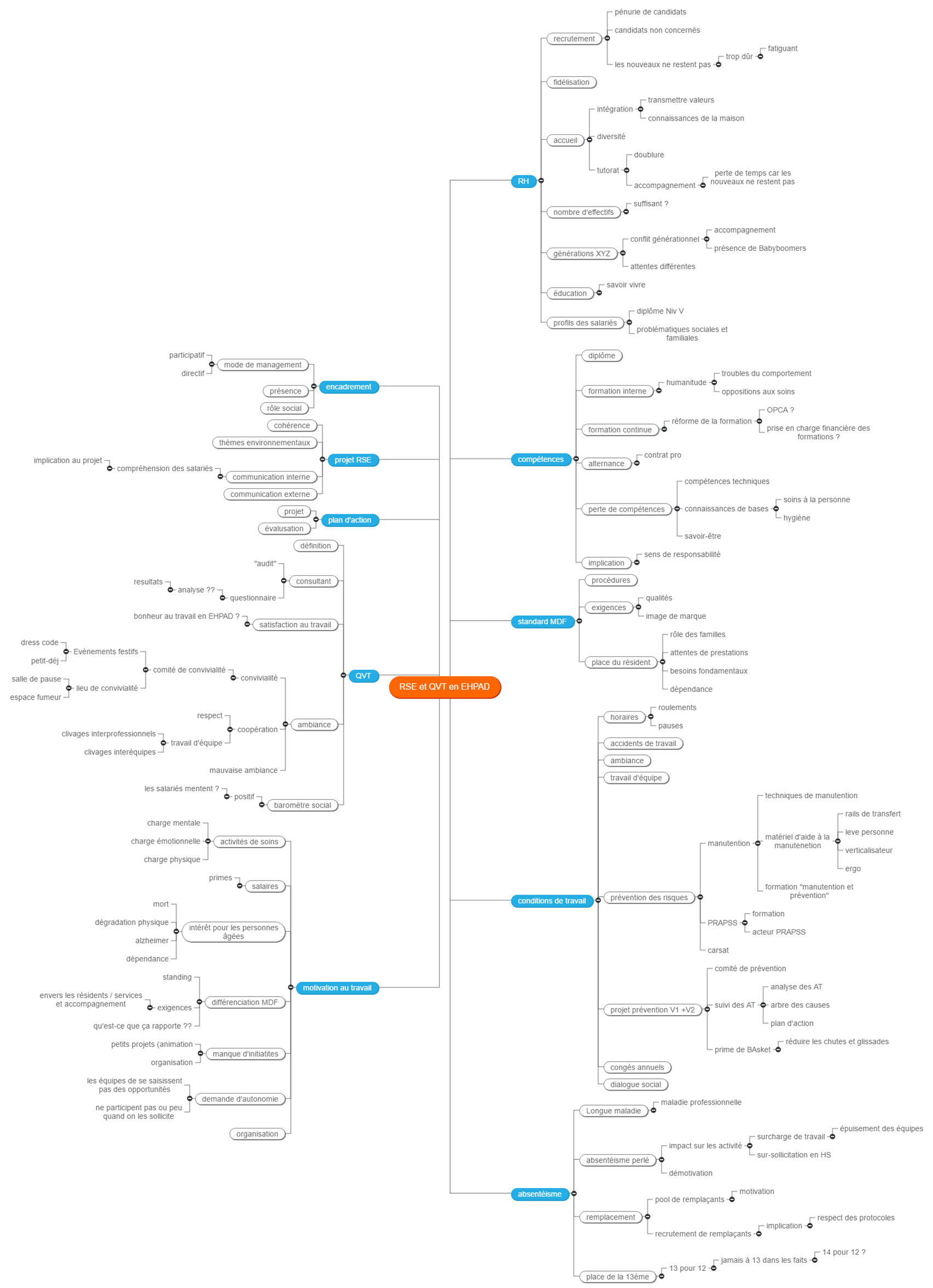 RSE et QVT en EHPAD Mind Maps