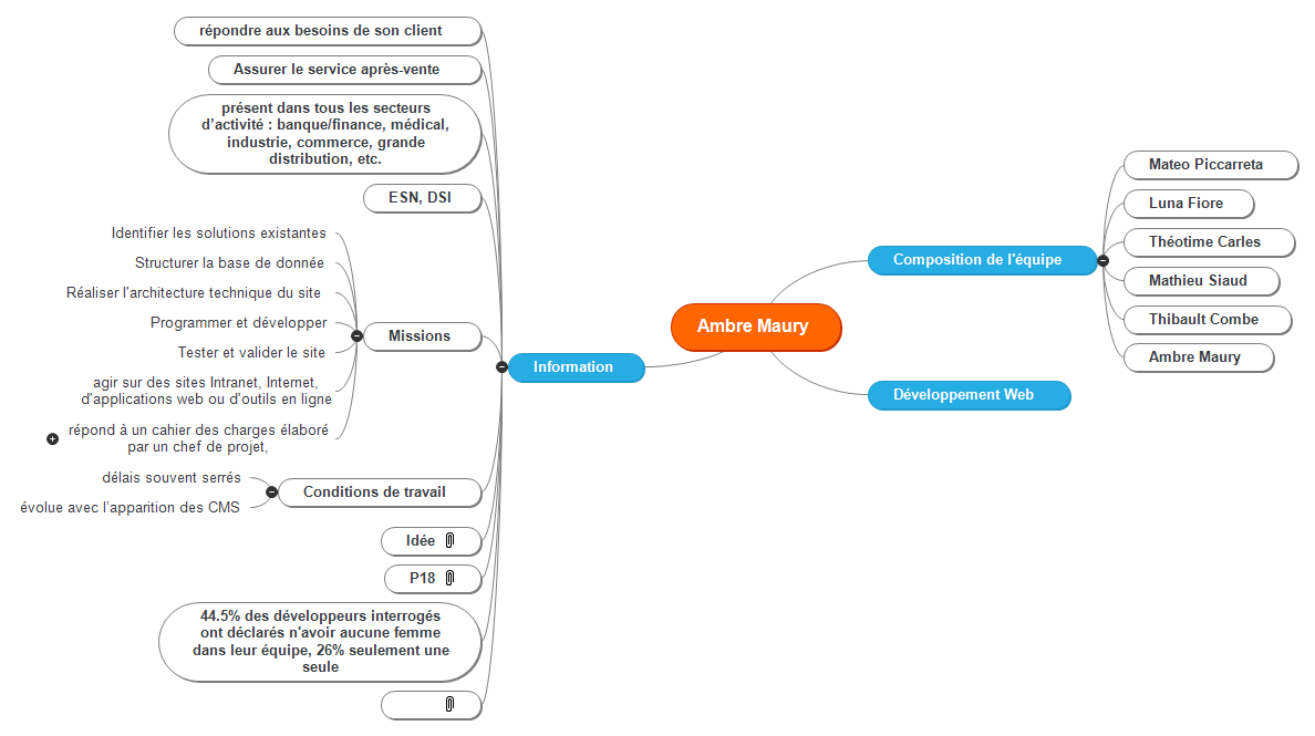 Ambre Maury Mind Maps